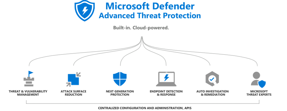 Protect Your Office 365 Email from Malware, Virus and Phishing